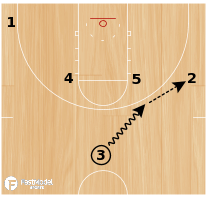 Basketball Play - Heat Iverson Misdirection