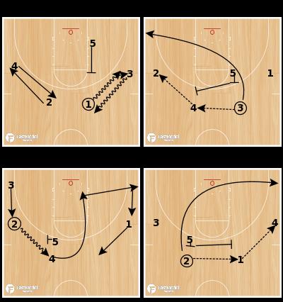 Basketball Play - Chin Dribble Weave