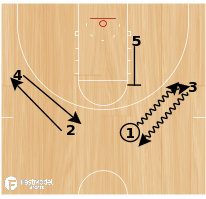 Basketball Play - Chin Dribble Weave