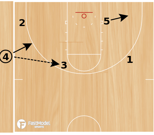 Basketball Play - Heat SLOB Elbow Catches