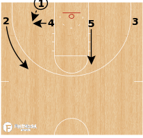Basketball Play - North Carolina Tar Heels - 4 Low Handoff BLOB