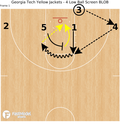 Basketball Play - Georgia Tech Yellow Jackets - 4 Low Ball Screen BLOB