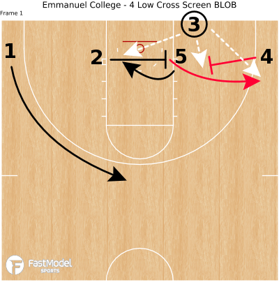 Basketball Play - Emmanuel College - 4 Low Cross Screen BLOB