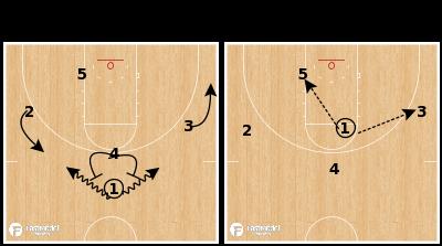 Basketball Play - Providence Friars - EOG High Ball Screen Choice