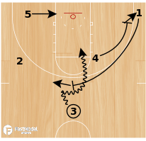 Basketball Play - Heat Sprint PG Ball Screen
