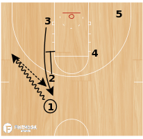 Basketball Play - Heat Zipper Iverson Ball Screen