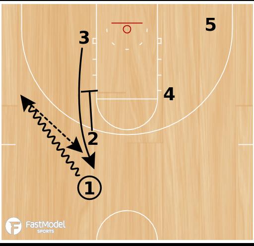 Basketball Play - Heat Zipper Iverson Ball Screen