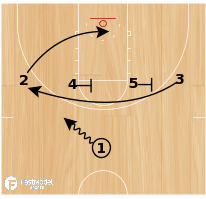 Basketball Play - Back Reverse