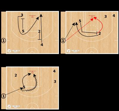 Basketball Play - Toronto Raptors 4 - Short Clock STS