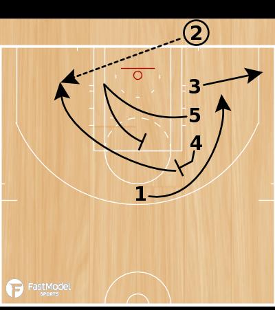 Basketball Play - Line Twist
