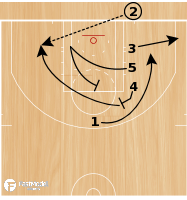 Basketball Play - Line Twist