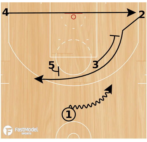 Basketball Play - Heat Horns Down Flare