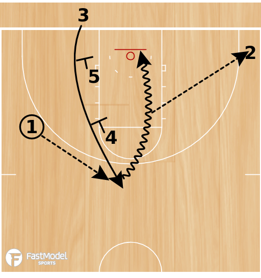 Basketball Play - Play of the Day 02-09-2012: Double Zipper