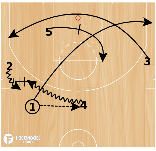 Basketball Play - Spurs Elbow DHO