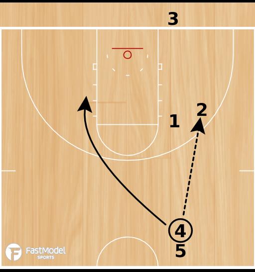 Basketball Play - Back Tip & Convert