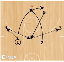 Basketball Play - Spurs Chest Triple