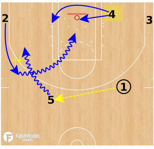 Basketball Play - Denver Nuggets - Horns POP FLIP