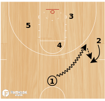 Basketball Play - Hand Off - Lob