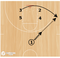 Basketball Play - Double Across