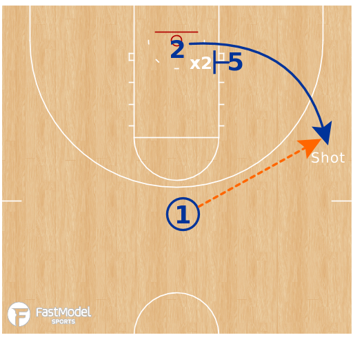 Basketball Play - Virginia Cavaliers - Pin Screen Reads