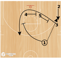 Basketball Play - Rosenthal: 3 Iso