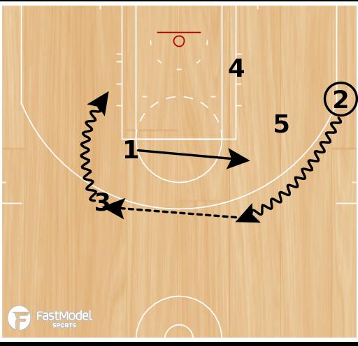 Basketball Play - Rosenthal: 3 Iso