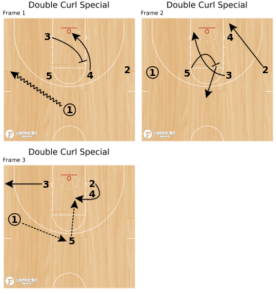 Basketball Play - Double Curl Special