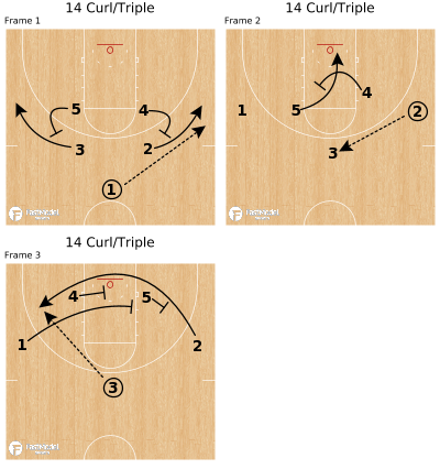Basketball Play - 14 Curl/Triple
