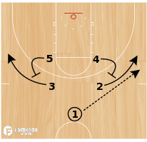 Basketball Play - 14 Curl/Triple