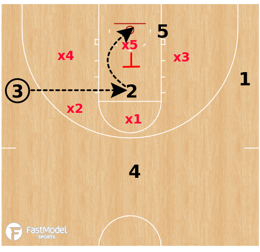 Basketball Play - UCONN High Low Zone Offense - Hand Off Entry