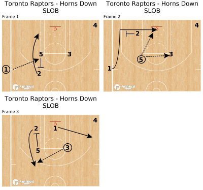 Basketball Play - Toronto Raptors - Horns Down SLOB