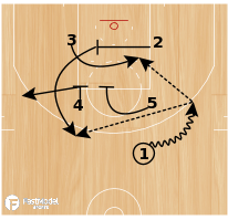 Basketball Play - Atlanta Cross Double