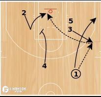 Basketball Play - Pop Back