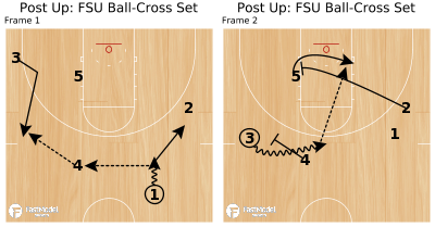 Basketball Play - Post Up: FSU Ball-Cross Set