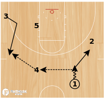 Basketball Play - Post Up: FSU Ball-Cross Set