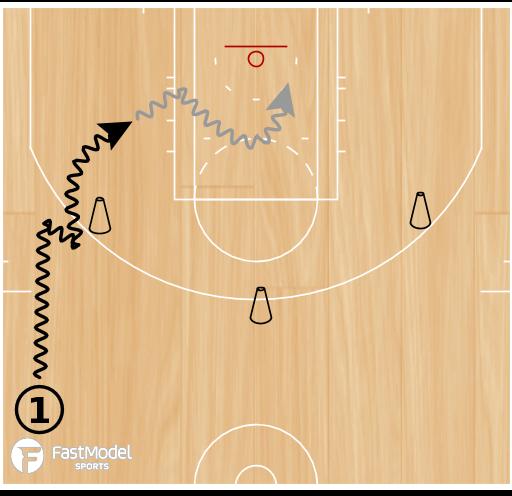 Basketball Play - Ballscreen Shooting