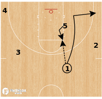 Basketball Play - Notre Dame Fighting Irish - Elbow Handoff Ballscreen