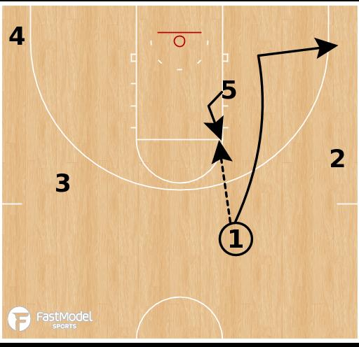 Basketball Play - Notre Dame Fighting Irish - Elbow Handoff Ballscreen