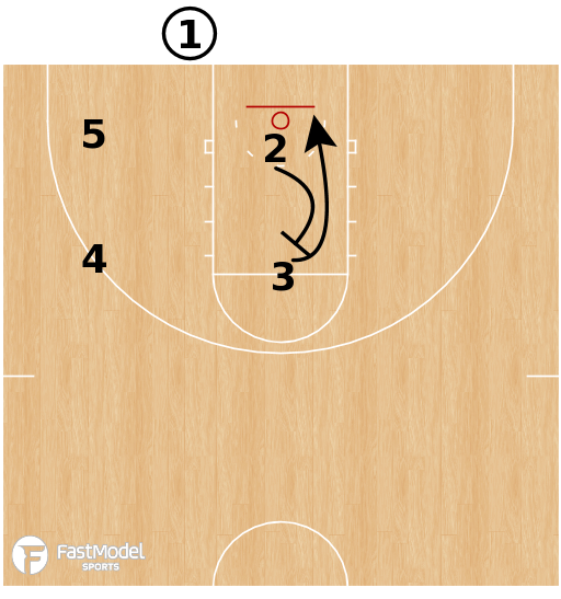 Basketball Play - Belmont Bruins - Screen the Screener Double