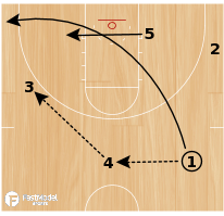 Basketball Play - Spurs Flare, Shuffle, Ball Screen
