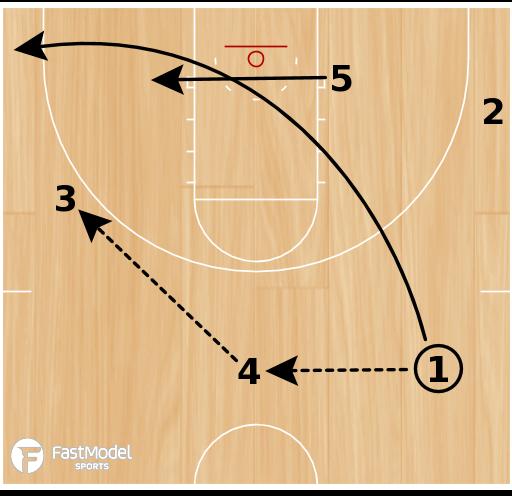 Basketball Play - Spurs Flare, Shuffle, Ball Screen