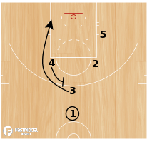 Basketball Play - Indiana Pacers- Circle