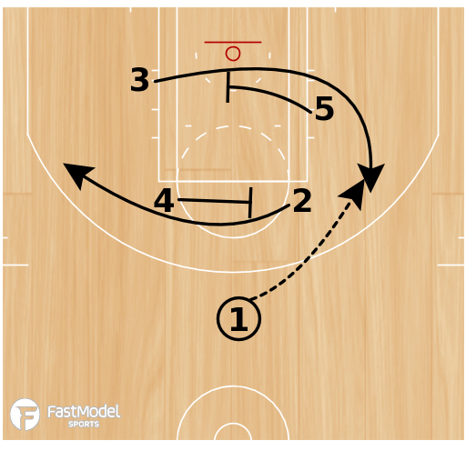 Basketball Play - Indiana Pacers- Circle