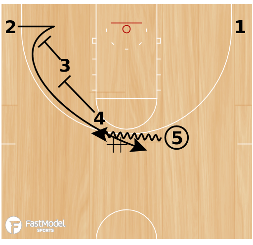 Basketball Play - Spurs Horns Stagger