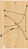 Basketball Play - Spurs Late Clock 3/4 Court