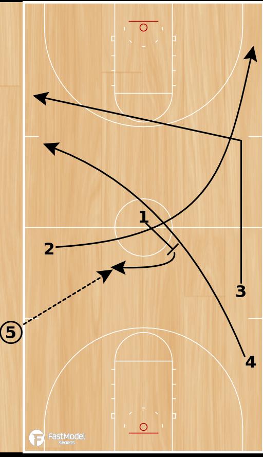 Basketball Play - Spurs Late Clock 3/4 Court