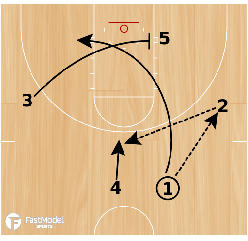 Basketball Play - Spurs Misdirection