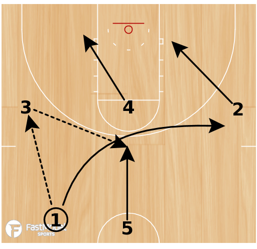 Basketball Play - Spurs Screen The Screener