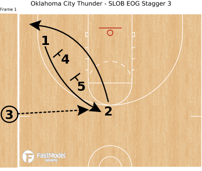 Basketball Play - Oklahoma City Thunder - SLOB EOG Stagger 3