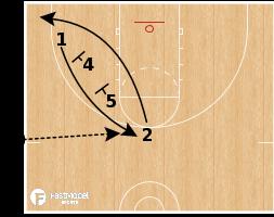 Basketball Play - Oklahoma City Thunder - SLOB EOG Stagger 3